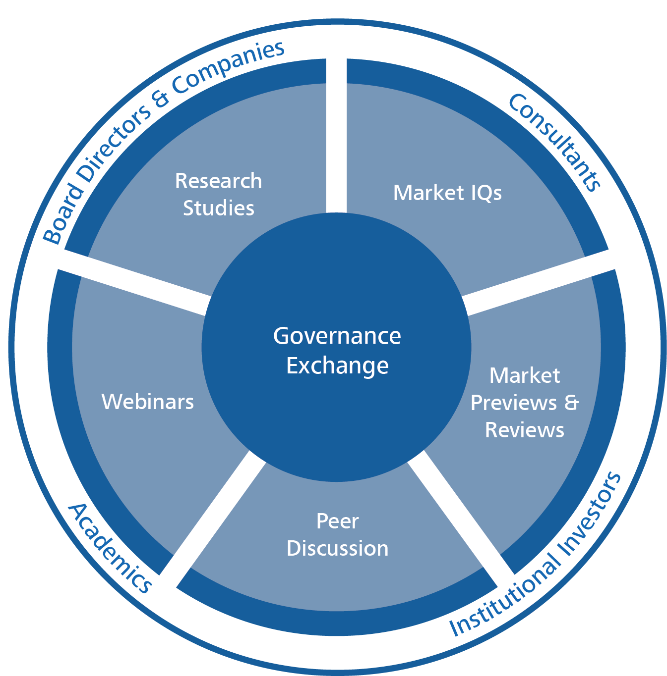 Governance Exchange