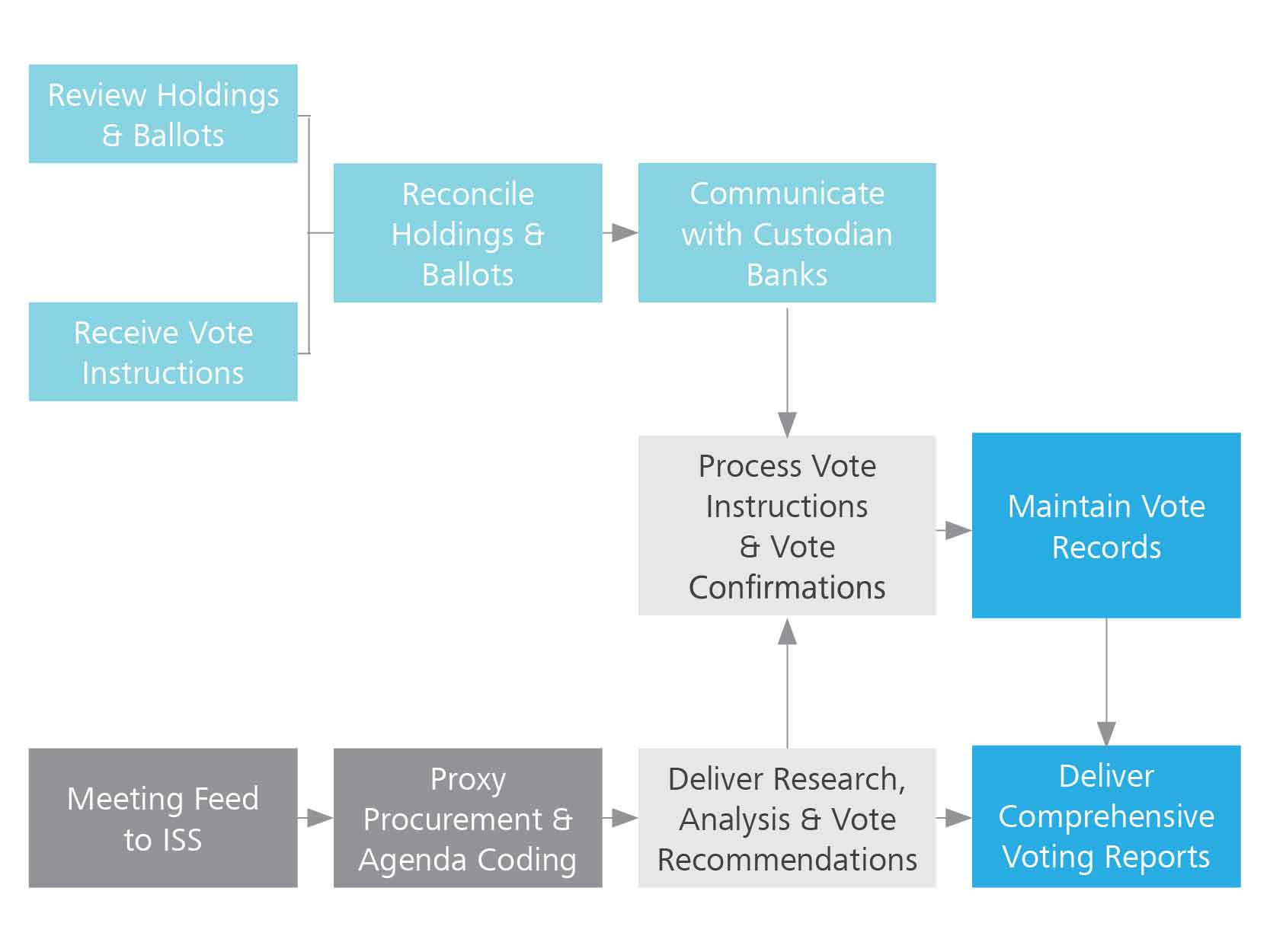 proxy-voting-solution