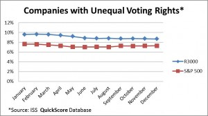 1.8.16 GI Unequal Voting rights