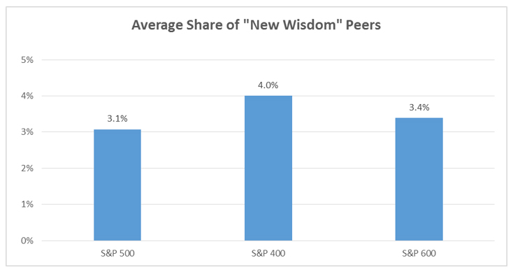 Peer Selection – A Window Into Company Strategy