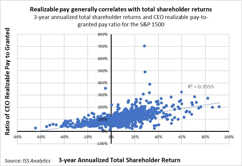 Realizable Pay: Insights into Performance Alignment