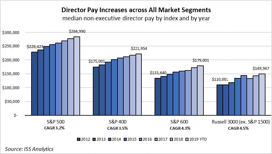 Snapshot: Update on U.S. Director Pay