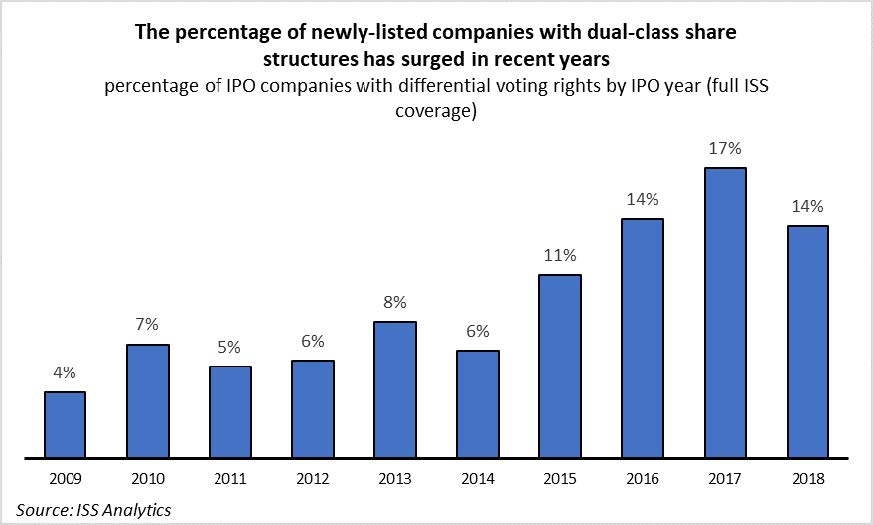 Dual-Class Shares: Governance Risk and Company Performance