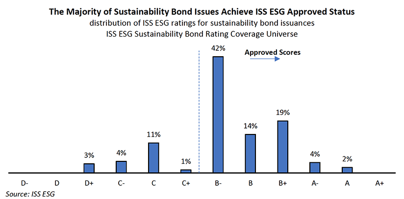"How Green is ""Green""? Analyzing Sustainability Bonds"