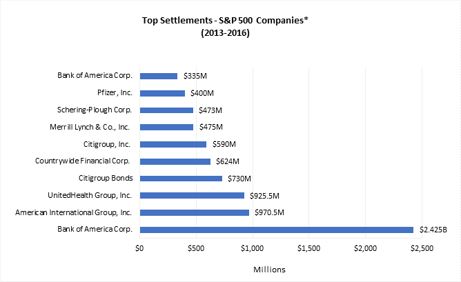 A Case Study Involving S&P 500 Companies - ISS