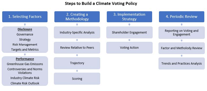 Building a Climate Change Voting Policy
