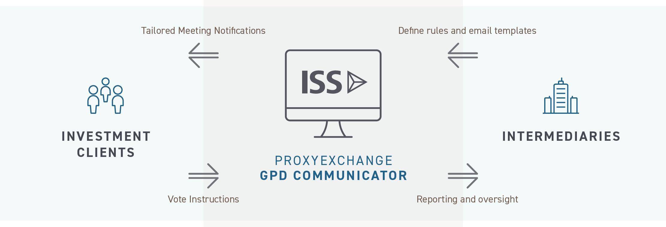 gpd-communicator
